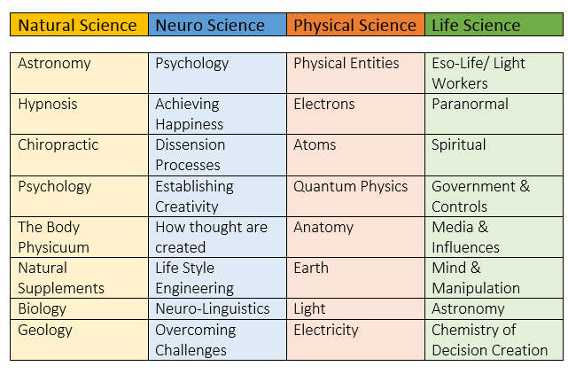 sciences- chart